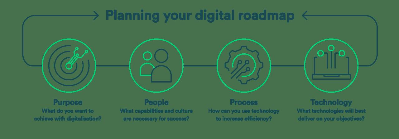 Digital Island Roadmap graphic